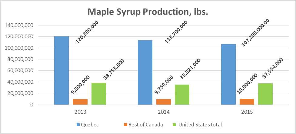 2015 Maple Syrup Crop Report